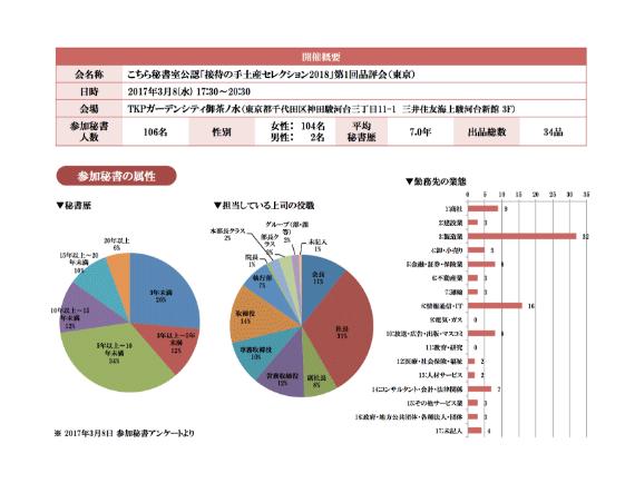品評会報告書サンプル1
