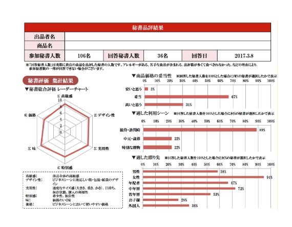 品評会報告書サンプル2