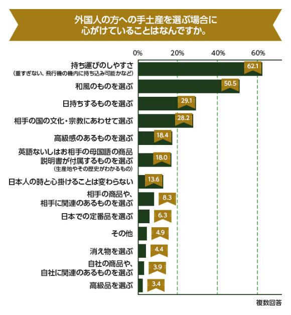 日本土産を選ぶ際の注意事項