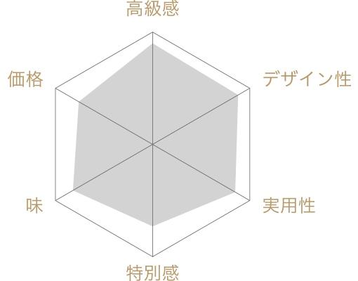 赤坂料亭ごのみお詰合せの評価チャート
