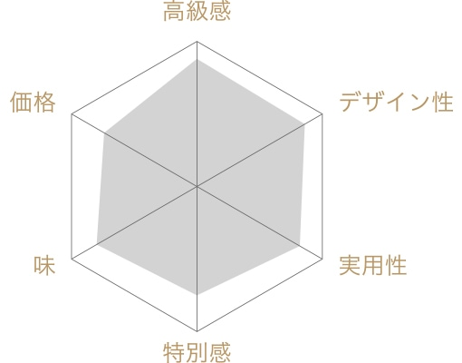 赤坂とだ厳選「奥八女ギフト」の評価チャート
