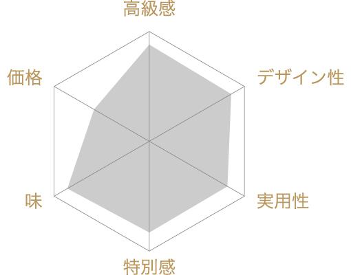 銀座わぐりへしれけーきの評価チャート