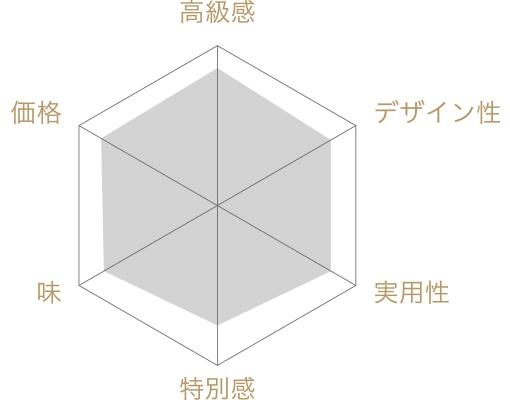 GATEAUX DE VOYAGE 焼き菓子の評価チャート