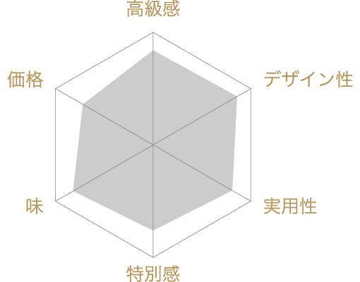 しぼり豆丹波黒大寿 小袋20袋入り籠の評価チャート