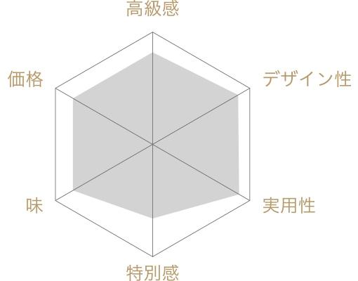 赤坂あわせ(2缶入り)の評価チャート