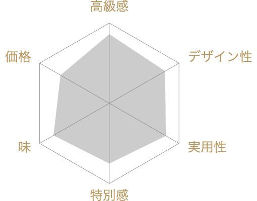 宇治抹茶最中セットの評価チャート