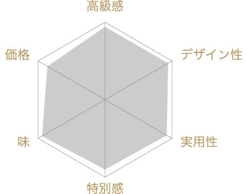 名人憲太郎詰合せの評価チャート