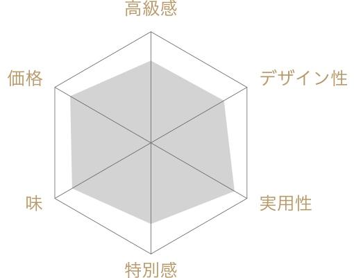 有磯せんべい(6種) 48袋入の評価チャート