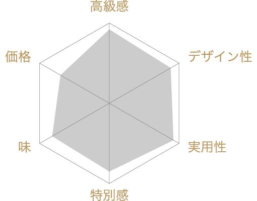 ラフィネの宝石箱の評価チャート