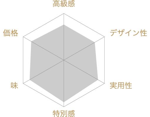 紀州梅真鯛梅 六個入の評価チャート