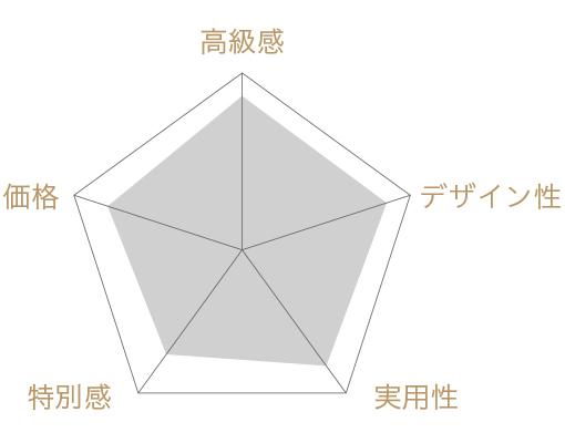 マカロン詰め合わせ(14個入)の評価チャート
