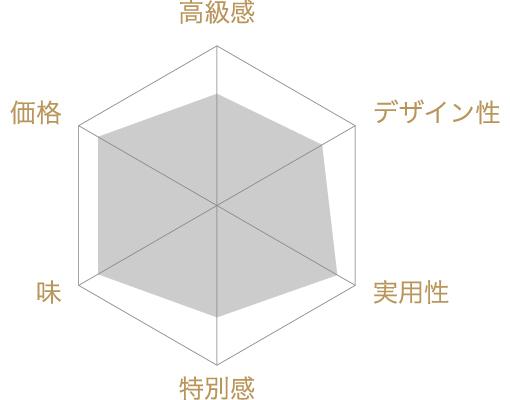 おつまみ海苔 5缶詰合せの評価チャート