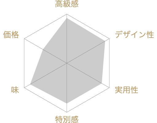 からすみの評価チャート