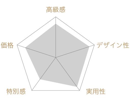 柿山セレクトの評価チャート
