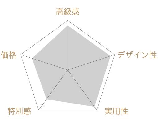 GINZA Lingottoの評価チャート