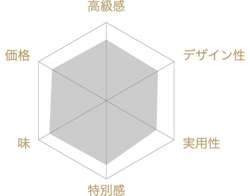 ミガキイチゴ・ムスー (MIGAKI ICHIGO MOUSSEUX)の評価チャート