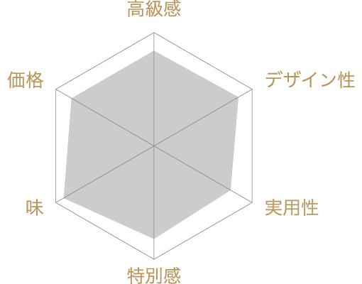 銀座お詰合せ 麗(うらら)の評価チャート