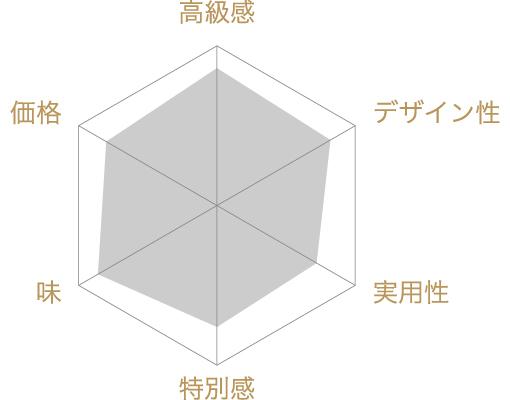 特撰ガトーショコラの評価チャート