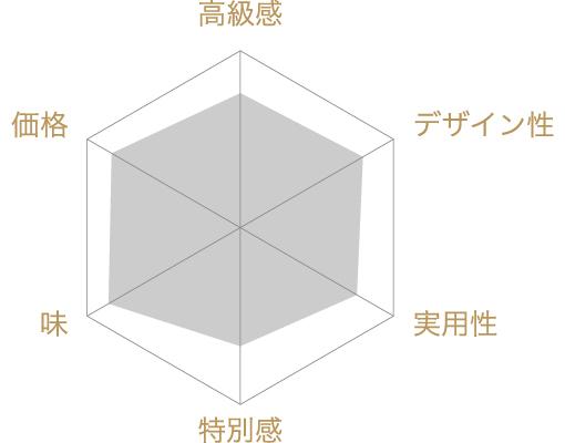 榮太樓總本鋪 金鍔(きんつば)12個入の評価チャート