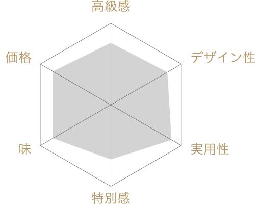 日本橋錦豊琳のかりんとう6個セットの評価チャート