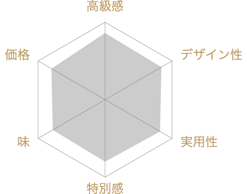 東京さしすせその評価チャート