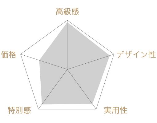 ミニ・カプレーゼの評価チャート