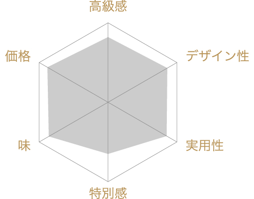 焼き菓子ギフト 彩 iro-doriの評価チャート
