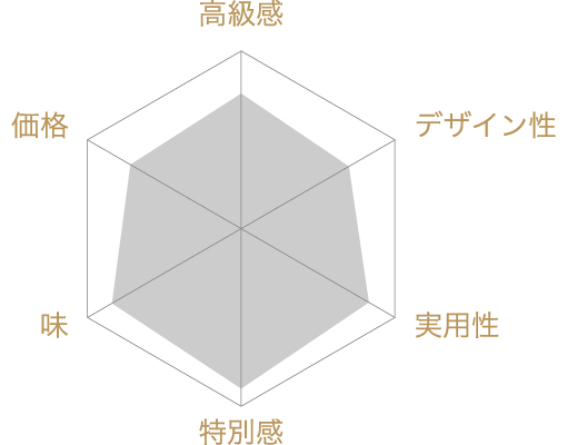 海鮮しぼり焼・祭-MATSURI-の評価チャート