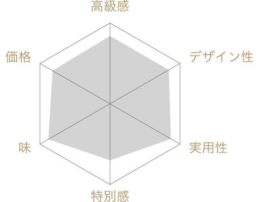 うなぎ茶漬 <CUー3K> 木箱の評価チャート