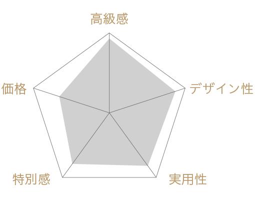 WHITE NOBLE TEA Cold Brew Tea  和紅茶 日本茶AWARD受賞茶園茶葉使用の評価チャート