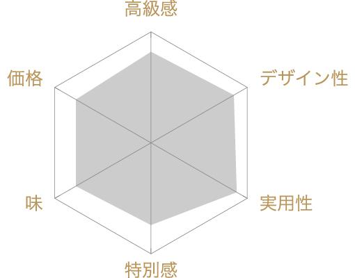 バーチ・ディ・ダーマ 25個入りの評価チャート