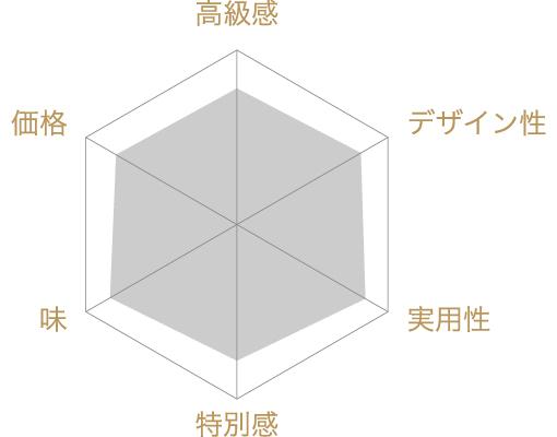 セミドライフルーツ彩りボックスの評価チャート