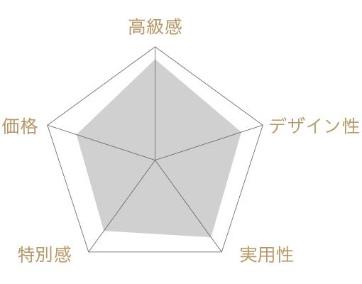 ブーケ・ミニヨンの評価チャート