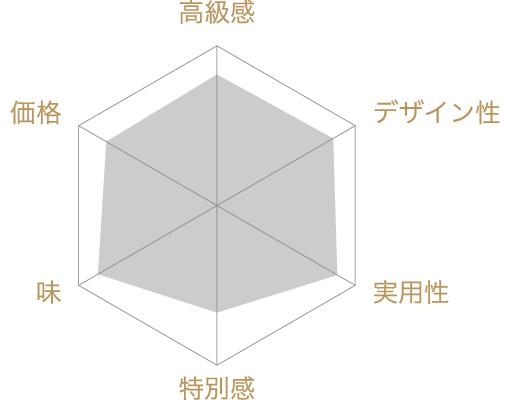 フィナンシェ(12個入)の評価チャート